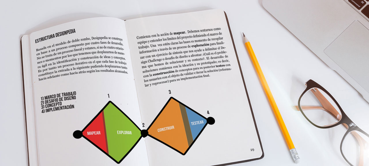 Designpedia is a creativity and innovation manual that collects 80 tools based on design principles for problem-solving. A knowledge that Thinkers Co. democratizes for their clients. It is built according to the double diamond model, formed by four development stages: map, explore, build and test.
