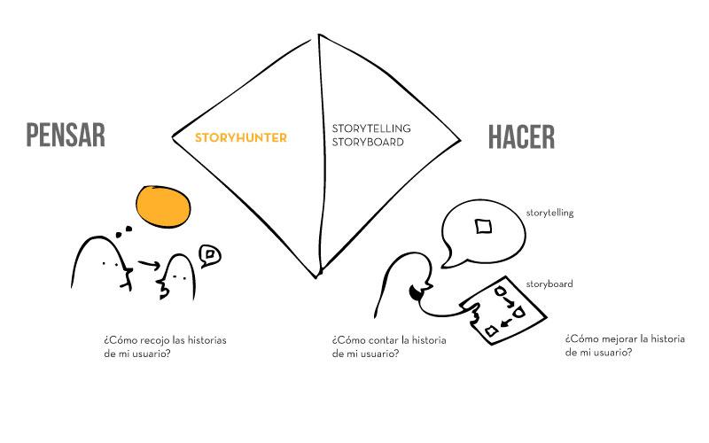 Blog Cazadores de historias, Design Research de alto impacto
