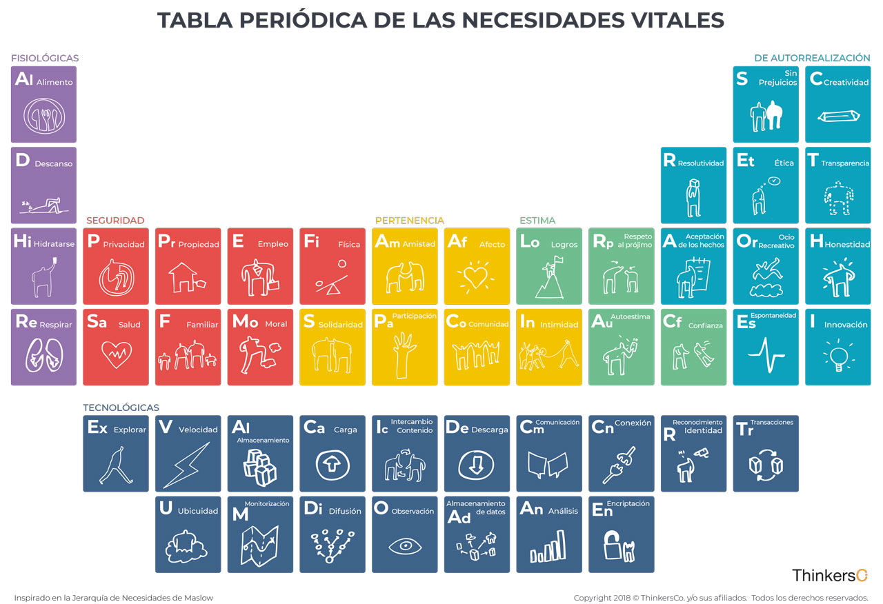 Blog Periodic Table of Needs, new digital patterns