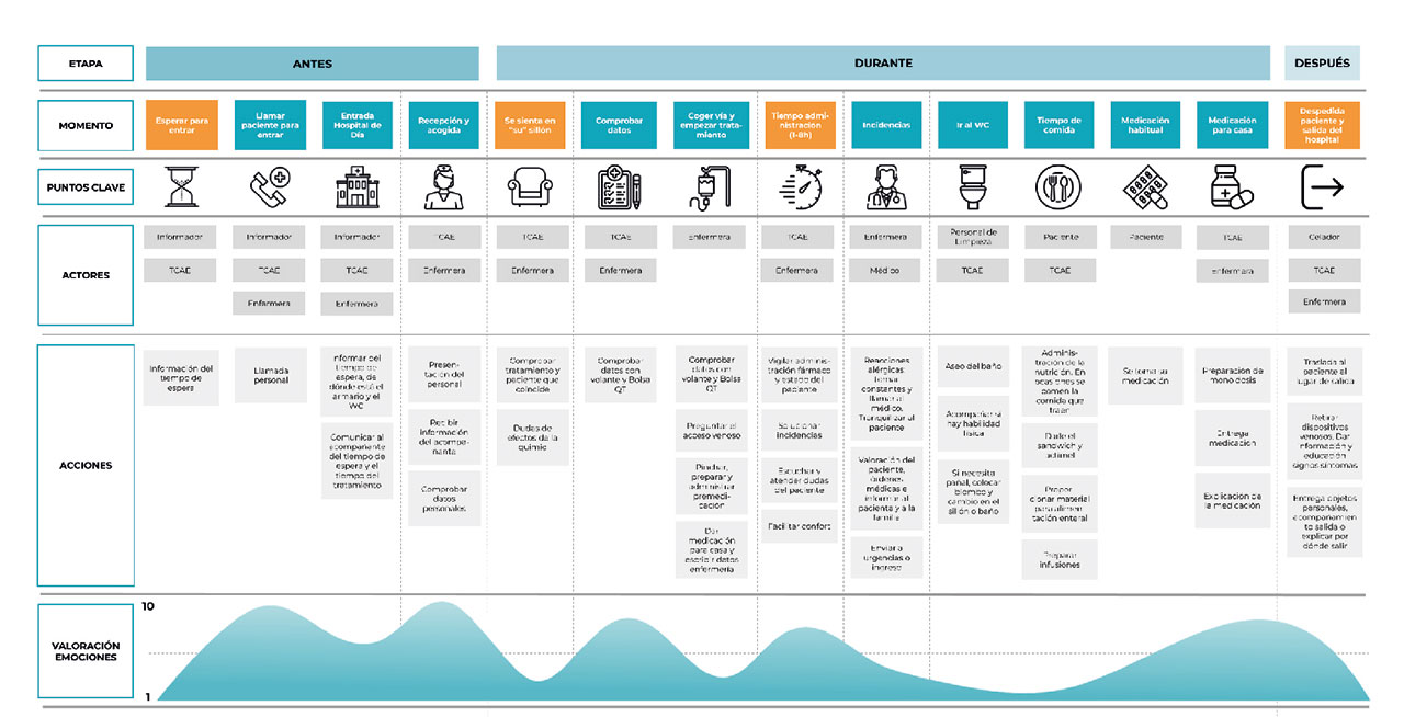 Example of a Customer Journey of an Oncology patient