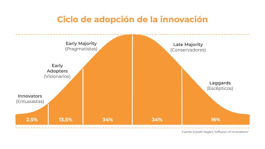 Gráfica el ciclo de adopción de la innovación o Roger's Bell