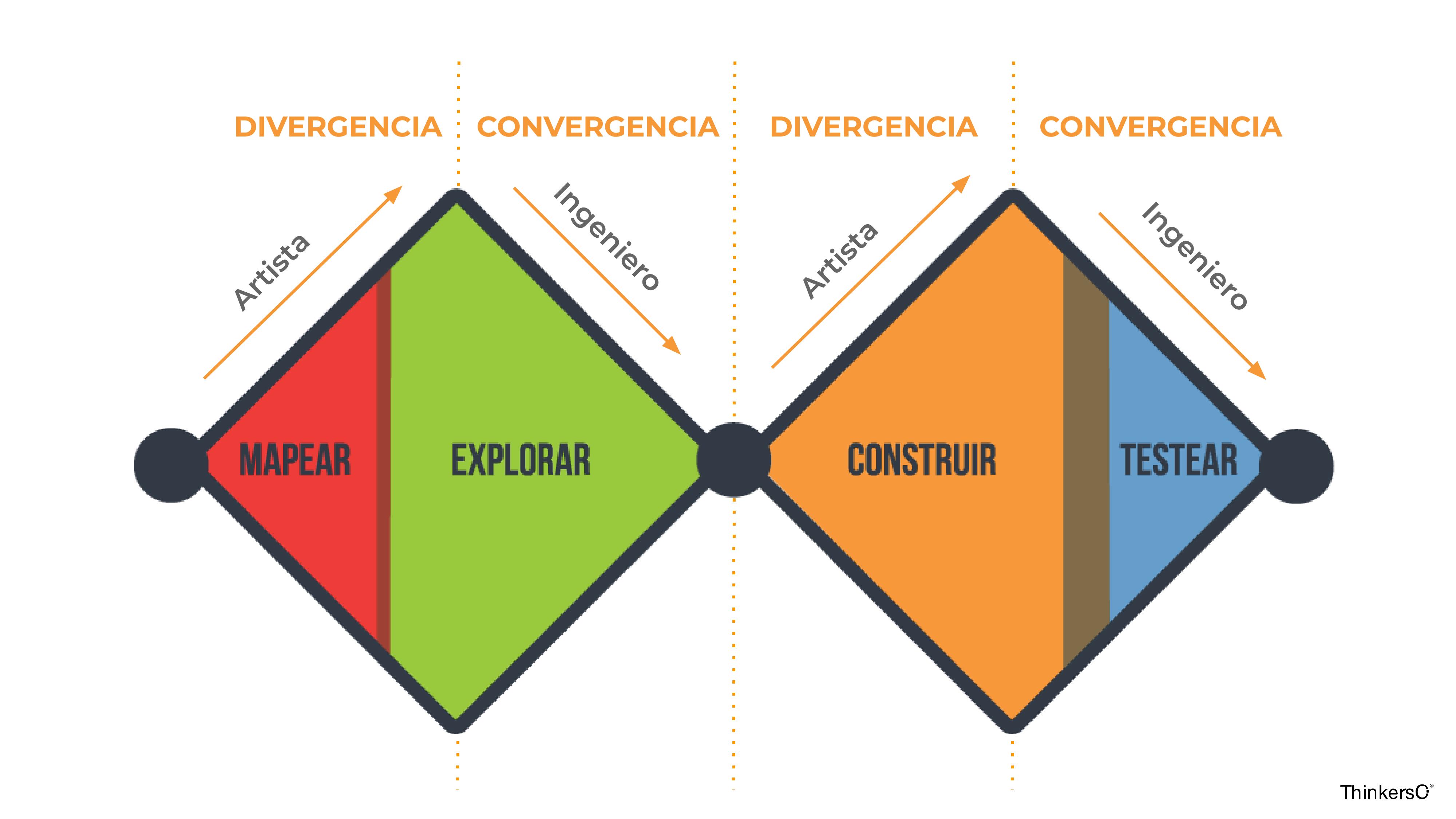 gráfico del doble rombo del pensamiento de diseño con sus 4 fases y los momentos de divergencia (mapear y construir) y convergencia (explorar y probar)