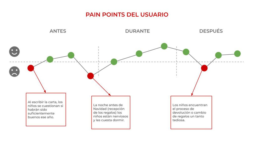 santa claus customer journey map's pain points