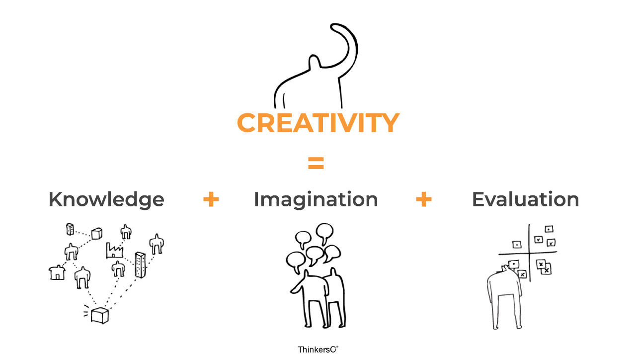 Visual graphic of the creativity's formula. Creativity is equal to knowledge plus imagination plus evaluation