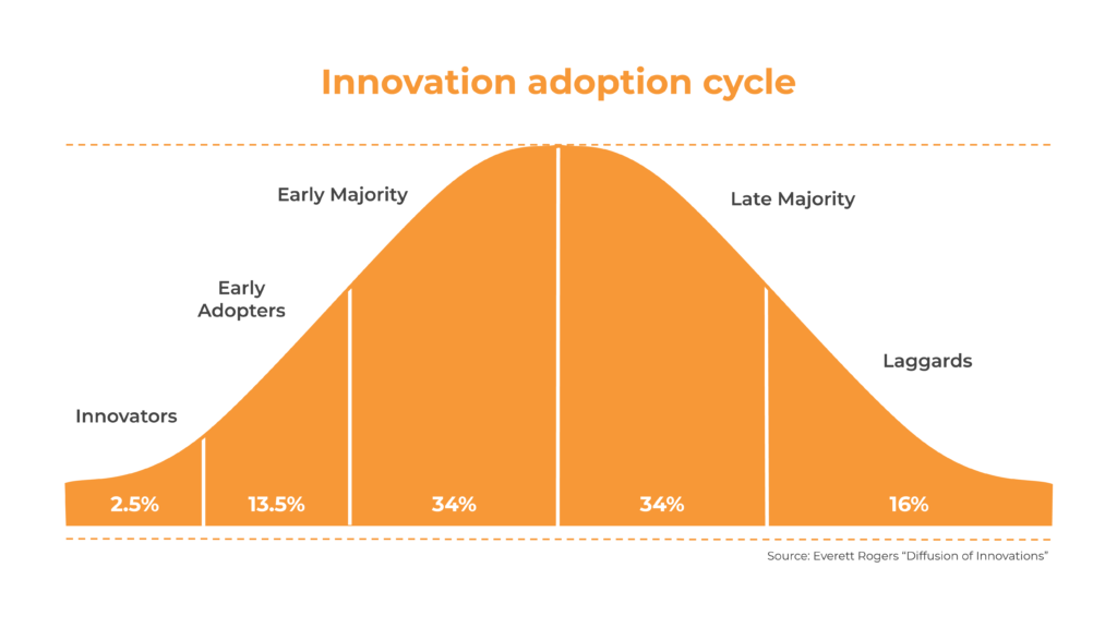Graphics of the innovation adoption cycle