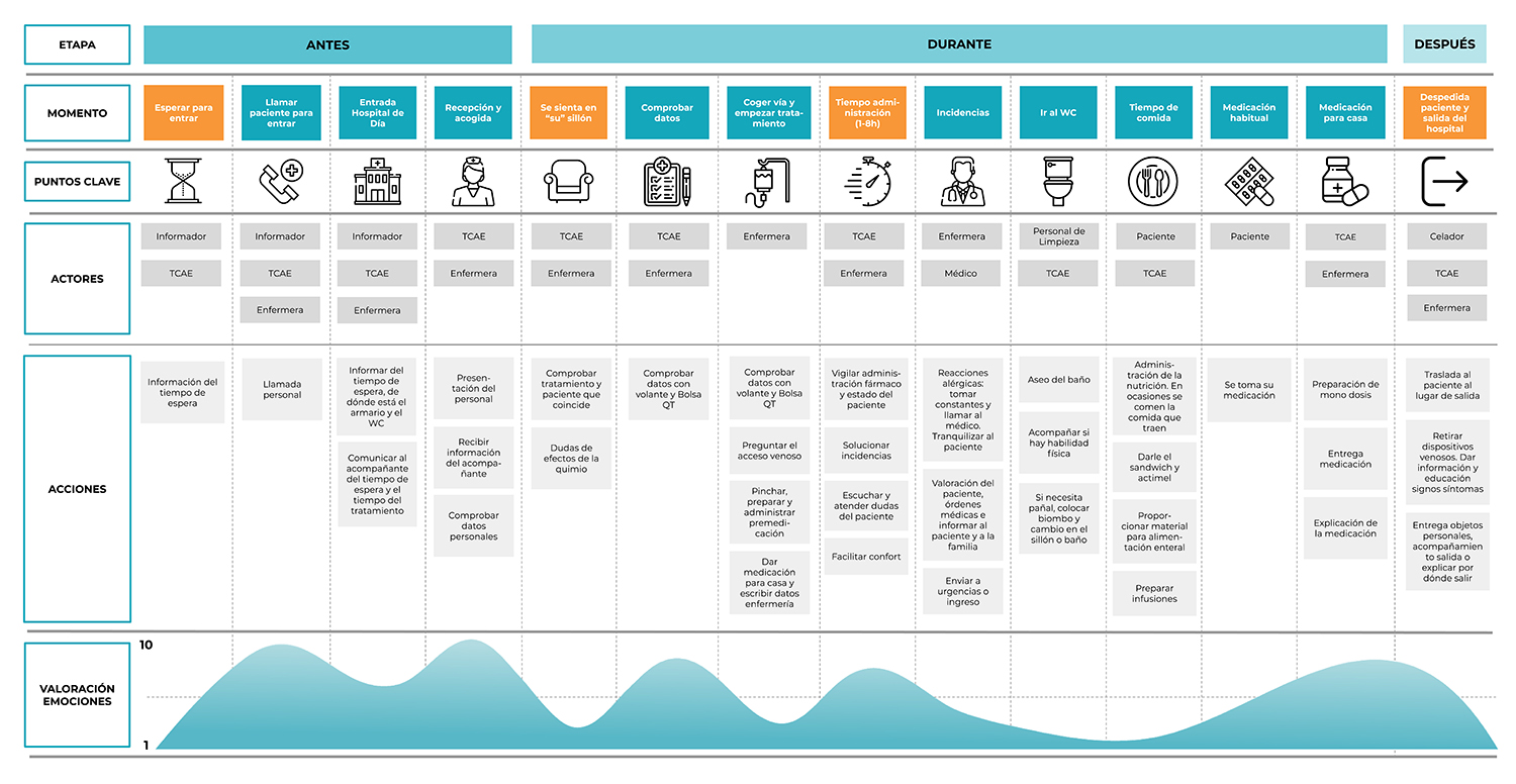 Example of a patient story map from a project at Thinkers Co.