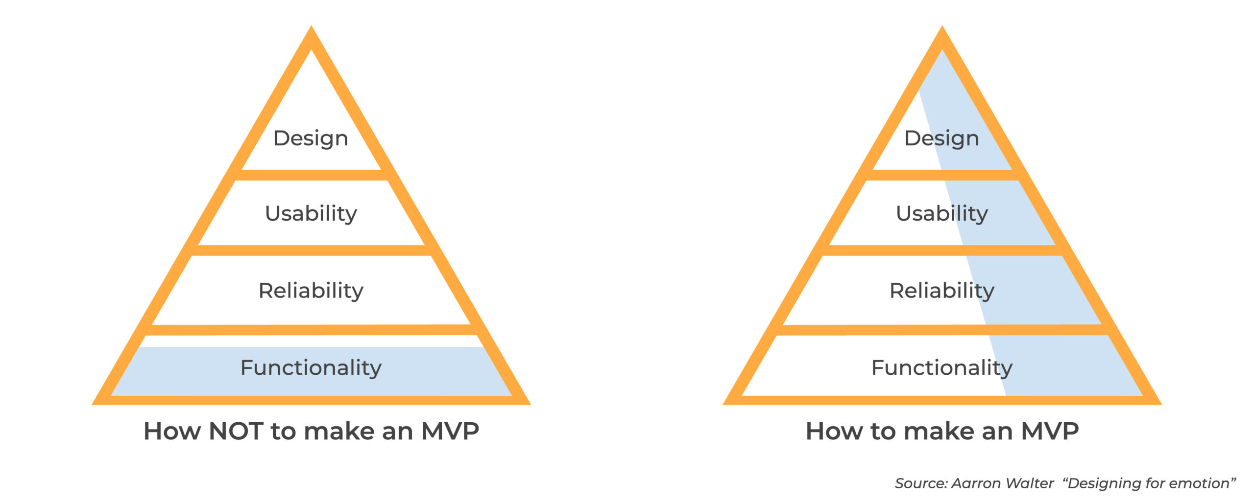 Graphic on how to make an MVP. Source from Aarron Waters