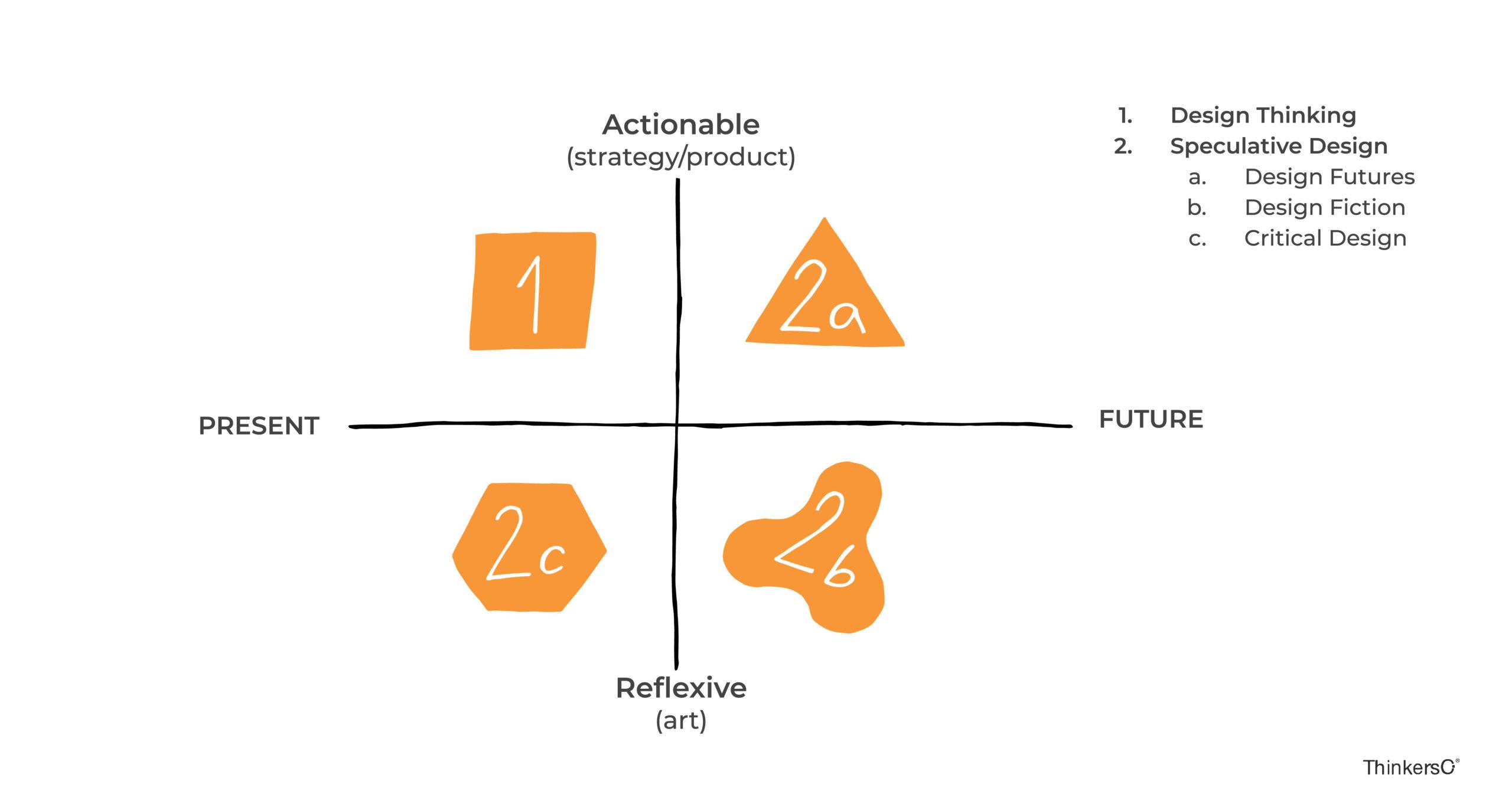 Gráfico con las disciplinas de diseño, y los dos grandes bloques de Design Thinking y Speculative design